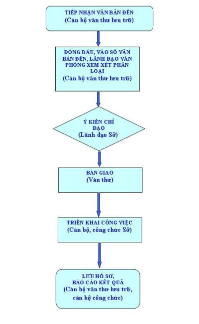 Quy trình xử lý công văn đến tại Sở LĐTB&XH Thái Nguyên
