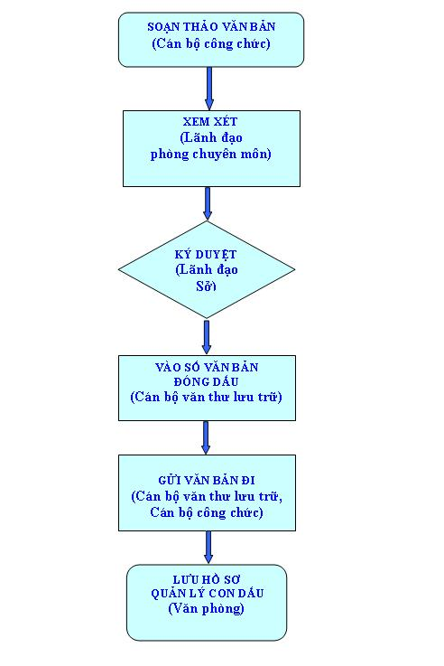 Quy trình xử lý công văn đi tại Sở LĐTB&XH Thái Nguyên